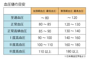 血圧についての表